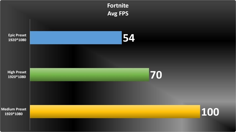 Fortnite Graph