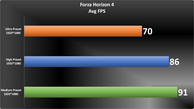 Forza Horizon 4 Graph