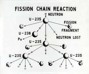 Reazione a catena: fissione dell'uranio–235.