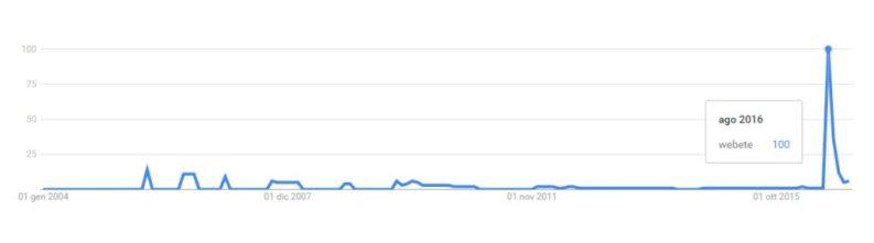 """Grafico ricerche su google della parola """"webete"""", con un picco nell'agosto 2016."""