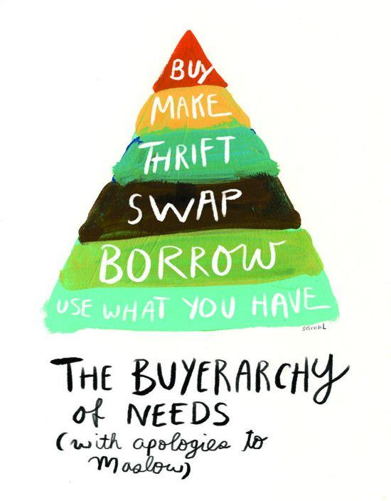 sarah lazarovic - the buyerarchy of needs