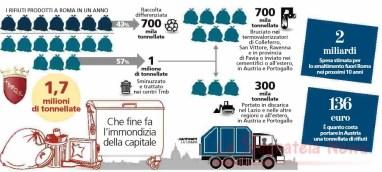 ciclo-dei-rifiuti-roma