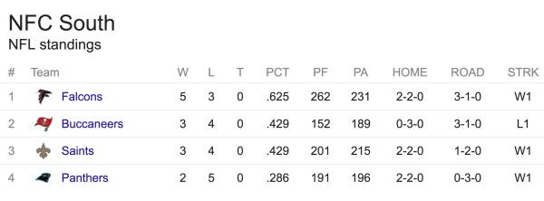 Stillingen i NFC South efter 8 spilleuger. (Falcons vandt mod Buccaneers i torsdags, og er således 6-3 nu. Buc's er dermed 3-5.)