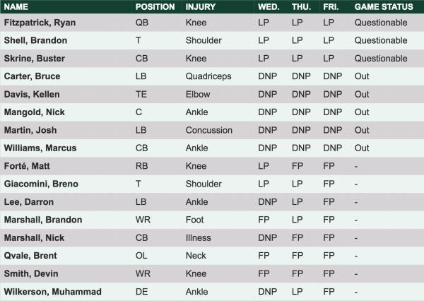 Jets' skadesrapport uge 10 (image credit: www.newyorkjets.com)