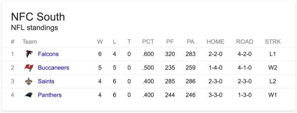 Stillingen i NFC South efter 11 spilleuger