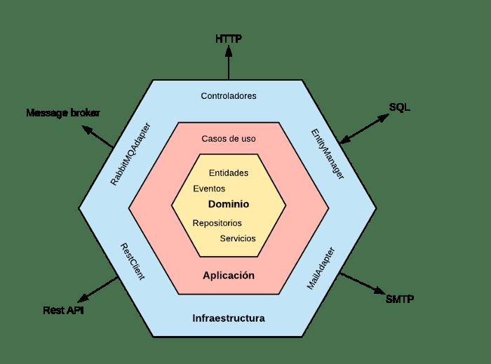 Arquitectura Hexagonal en Laravel