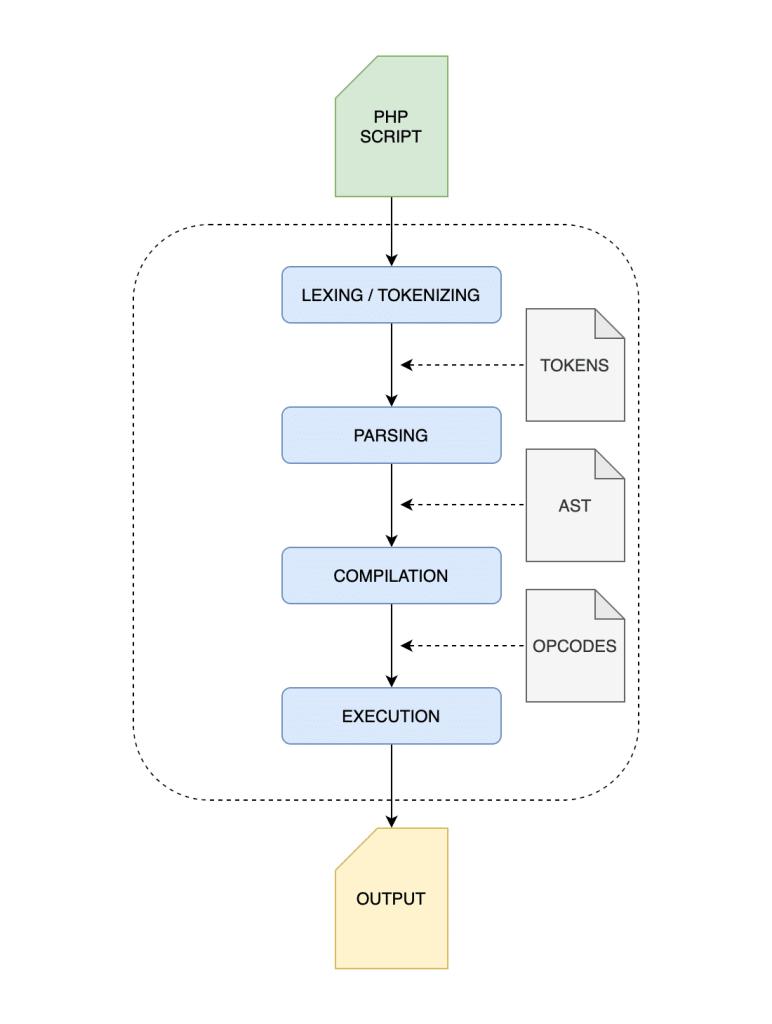 Proceso basico de compilación de PHP