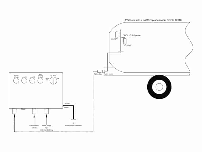 Treatment accessories for GAS filling centres