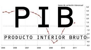 Imagen de archivo ::Gráfico PIB::