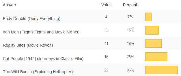 Feb 2014 Poll