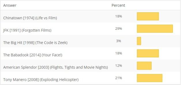 August 2015 MOTM Poll