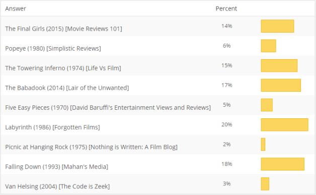 MOTM Poll May 2016