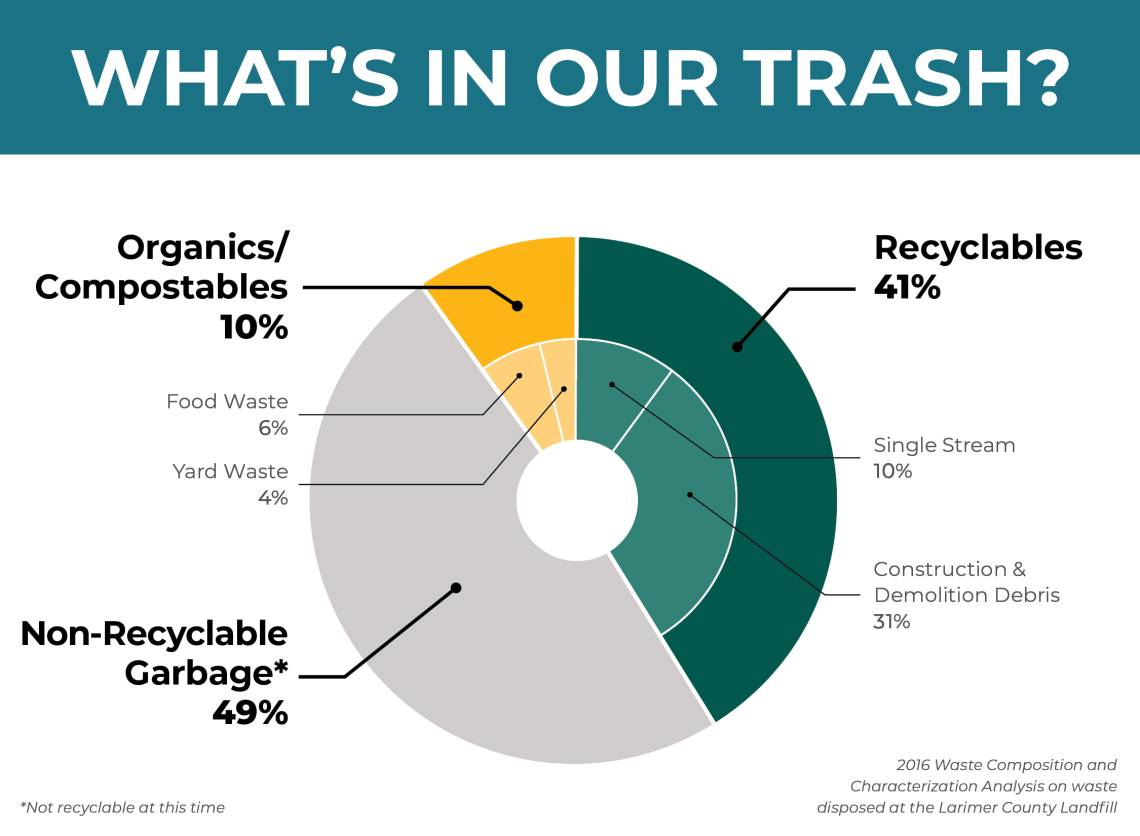 medium resolution of what s in our trash