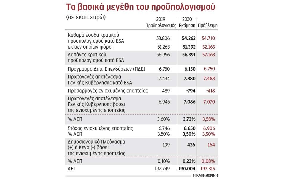 Υπερπλεόνασμα 436 εκατ. ευρώ το 2019