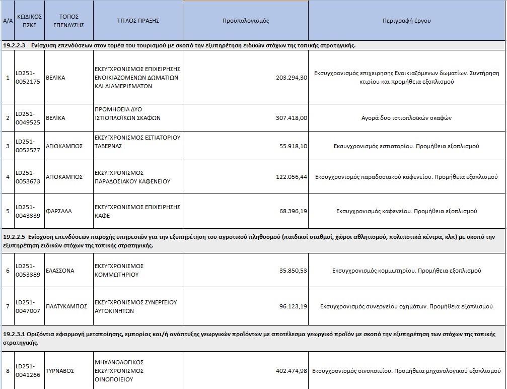 Έντεκα νέα ιδιωτικά επενδυτικά σχέδια 1.800.000 ευρώ στην Π.Ε. Λάρισας