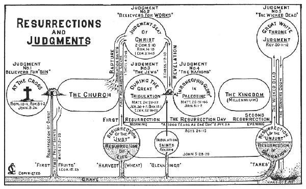 Resurrections & Judgments Chart
