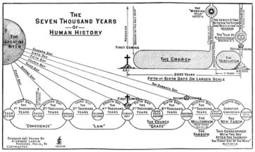 The Seven Thousand Years of Human History Chart
