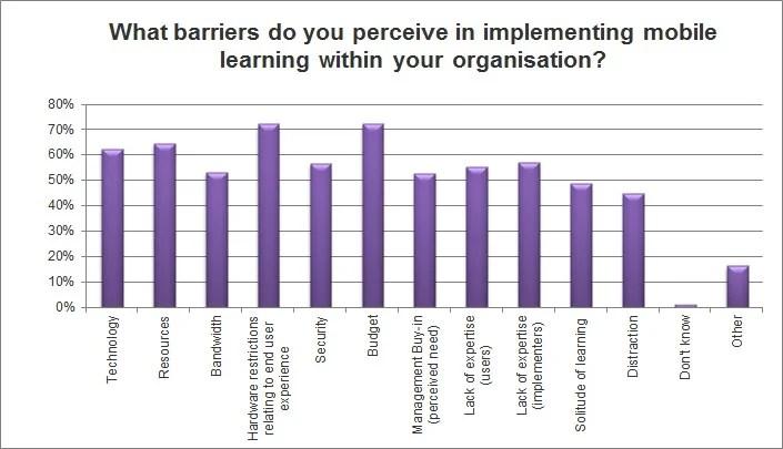 Mobile Learning Survey Statistics 4