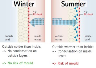 graphic showing effects of a vapour retarder inside building