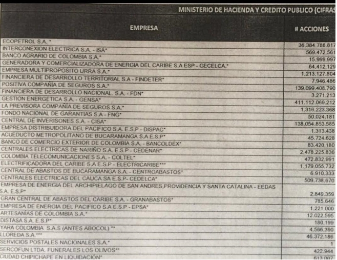 Este es listado de empresas que presentó en su plan de venta al Congreso