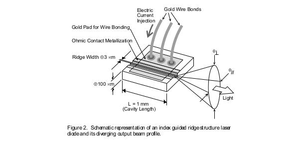 Parameter Overview of Laser Diodes by Dr. Kamran S. Mobarhan