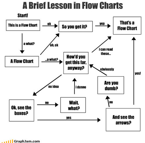 10 Funny Flowcharts to Get You Through March Madness