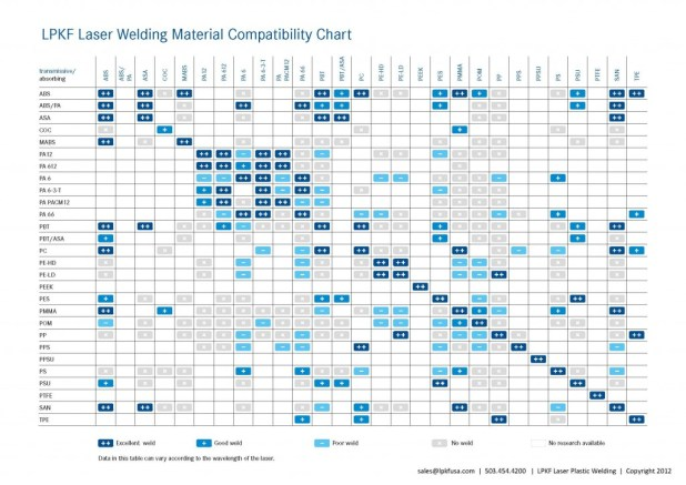 Laser Plastic Welding Material Compatibility Chart Updated