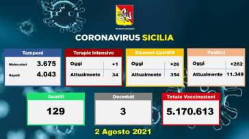 Pazzo Coronavirus: in Sicilia il tasso si dimezza