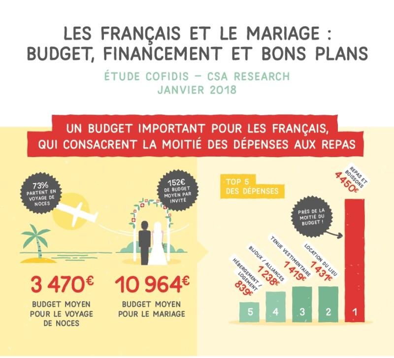 Le prix d'un mariage en France en 2018 - Etude Cofidis