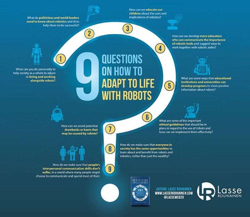 Live with Robots Infographics – 9 Questions on How To Adapt to Life With Robots
