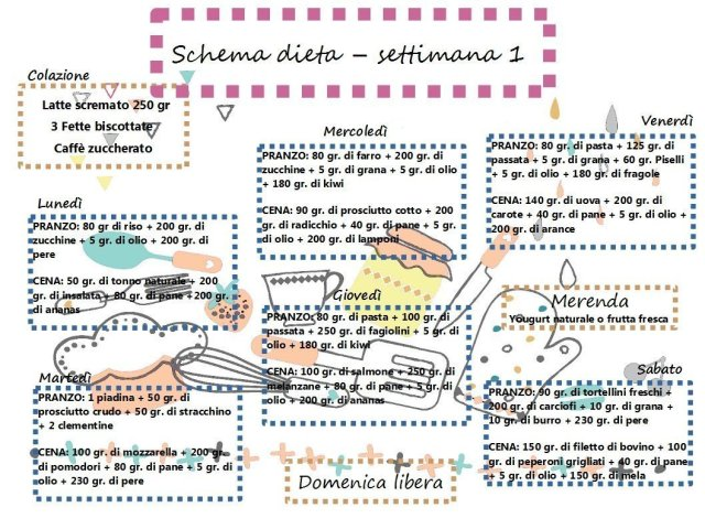 schema 1