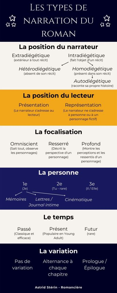 types de narration roman