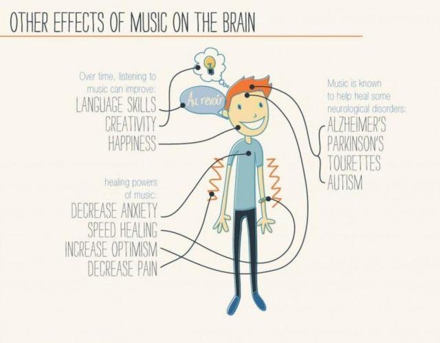 effets-de-la-musique