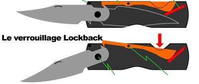 lockback