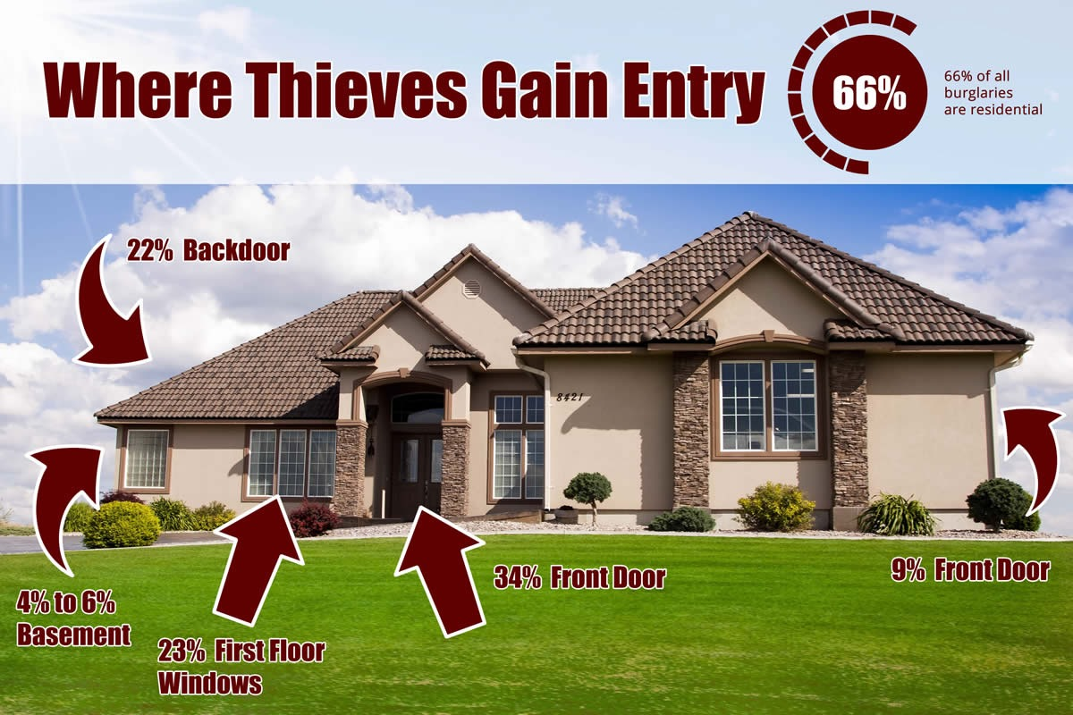 Home Break-in Infographic