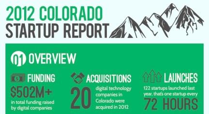 Boulder Startup Lawyers