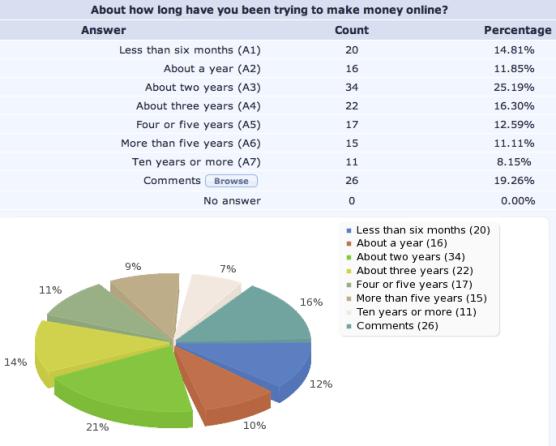 Internet Marketing Income Survey Response Demographics