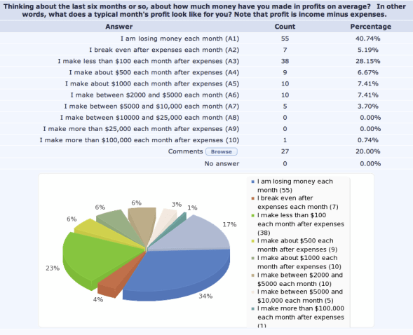 Internet Marketing Income Survey Results