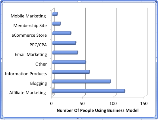 internet marketing income survey business models