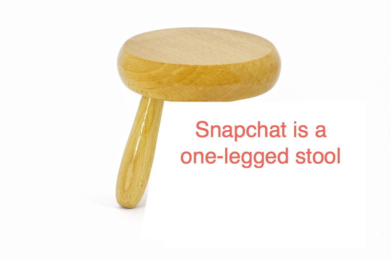 snapchat marketing strategy -- a one-legged stool