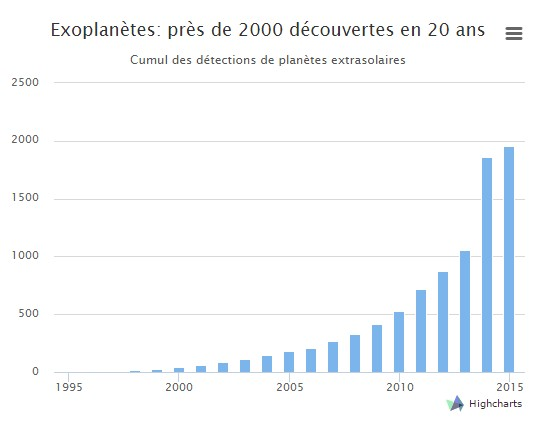 decouvertes-exoplanetes-1995-2015