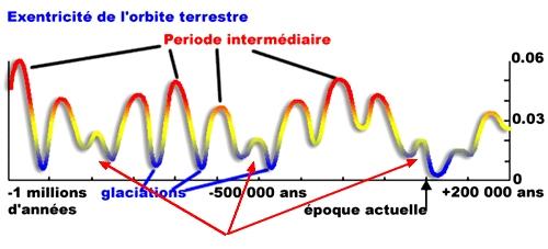 excentricité de l'orbite terrestre sur 400000 ans repérée par les flêches rouges