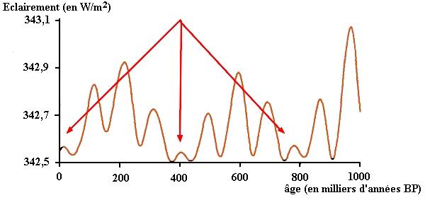 excentricité de l'orbite terrestre sur 400000 ans repérée par les flèches rouges
