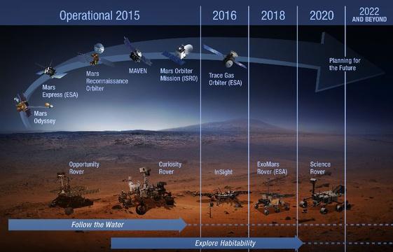 plan-long-terme-nasa-exploration-mars