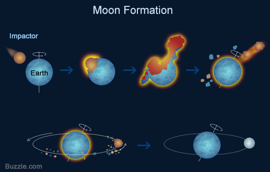 moon-formation