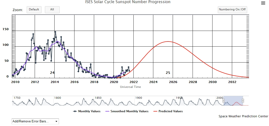 cycle solaire 25 – septembre 2021