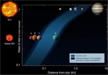 système solaire de gliese