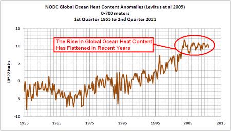 temperatures oceaniques