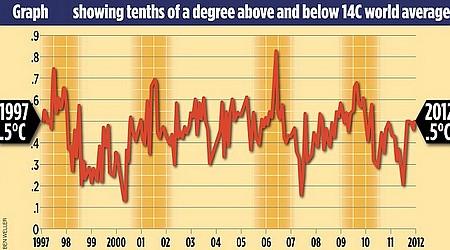 graph des températures 1997-2012