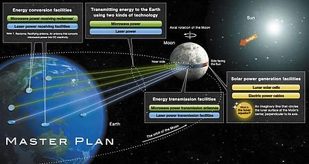panneaux solaires sur la Lune